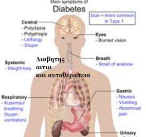 Όλα τα εργαλεία για να αυτοθεραπεύομαστε από το διαβήτη τύπου II , η αιτία του είναι η ισορροπία λεπτίνης και ινσουλίνης και τα αρνητικά συναισθήματα και 1